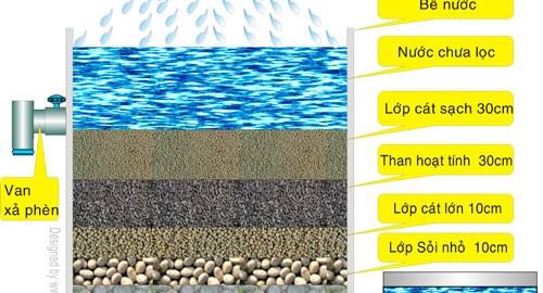 Lọc nước bằng than hoạt tính